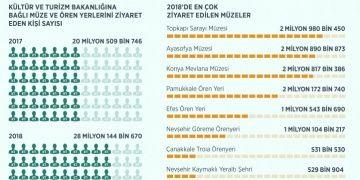 Türkiyenin 2018de en çok ziyaret edilen 10 müze ve ören yeri