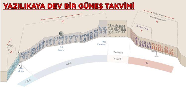 Hititlerin Göksel Dini ve Yazılıkaya Açıkhava Tapınağı'nın gizemi