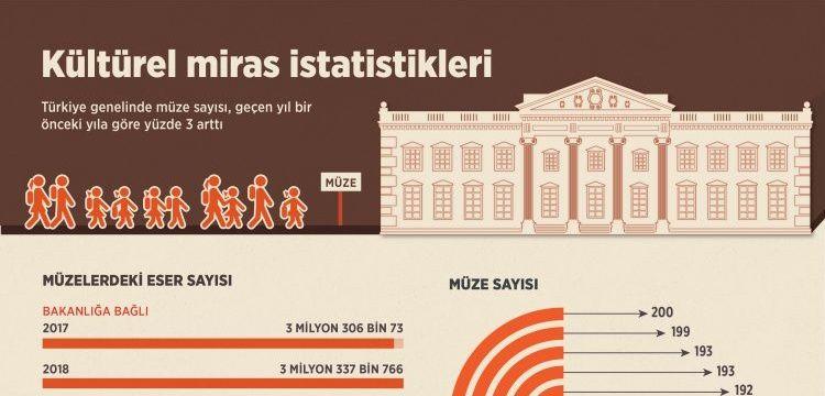 Türkiye'de kaç müze var? Müzelerde kaç tarihi eser yer alıyor?