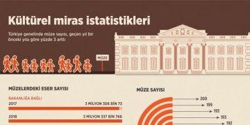 Türkiyede kaç müze var? Müzelerde kaç tarihi eser yer alıyor?