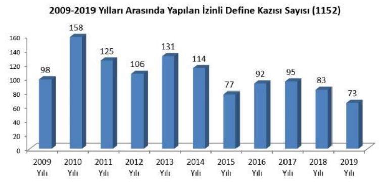 Türkiye'de son 10 yılda resmi izinle define arayanların sayısı