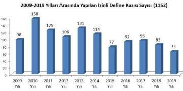 Türkiyede son 10 yılda resmi izinle define arayanların sayısı